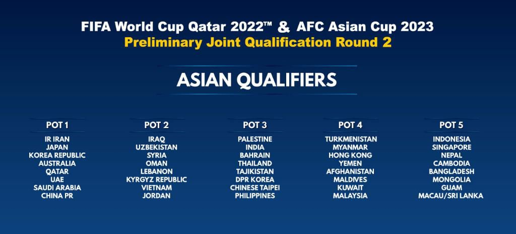 FIFA World Cup 2022 qualification (AFC)explained |The pathway for Indian Football Team towards the world cup / Asian Cup. asaincuppots1448844438110968096