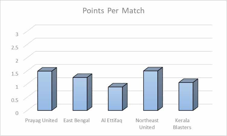 Eelco V/S Kibu | Who has fared better this season? IMG 20200319 WA0083