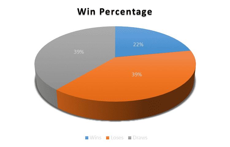 Eelco V/S Kibu | Who has fared better this season? kibu stats 4