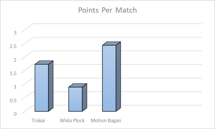 Eelco V/S Kibu | Who has fared better this season? kibu stats