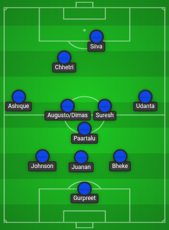 Bengaluru FC's Road to Redemption lineup 3