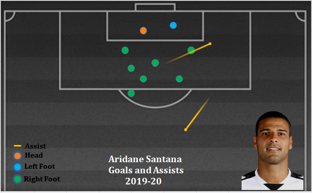 How will Aridane Santana impact Hyderabad FC's attack? image