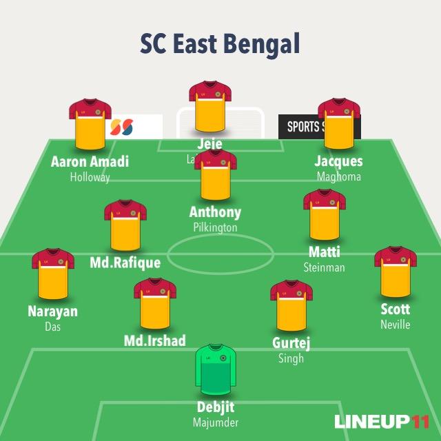 Match Preview - Kerala Blasters FC vs SC East Bengal 1A1E1C98 C6B5 4424 AD68 C8CB9F2227DC