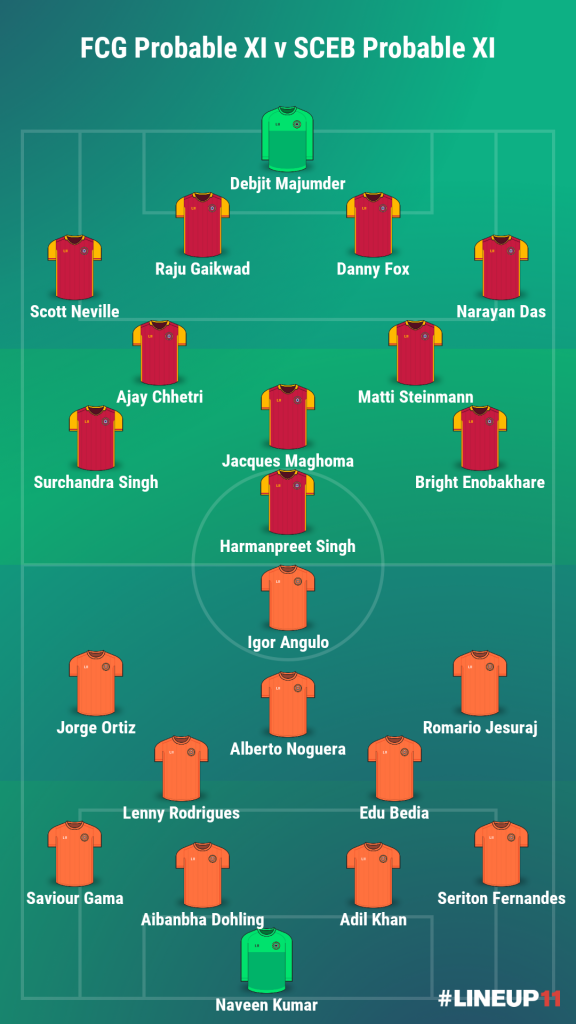 Match Preview – FC Goa vs SC East Bengal: Team News, Injuries, Predicted Squad and Results LINEUP111611861470124