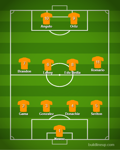 Match Preview: FC Goa vs Jamshedpur FC, Injuries, Prediction, Line-Ups and More lineup 3