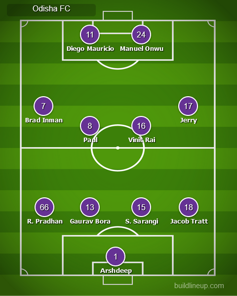 Match Preview: Odisha FC vs ATK Mohun Bagan, Injuries, Team News, Predicted Line-Up, and More lineup1