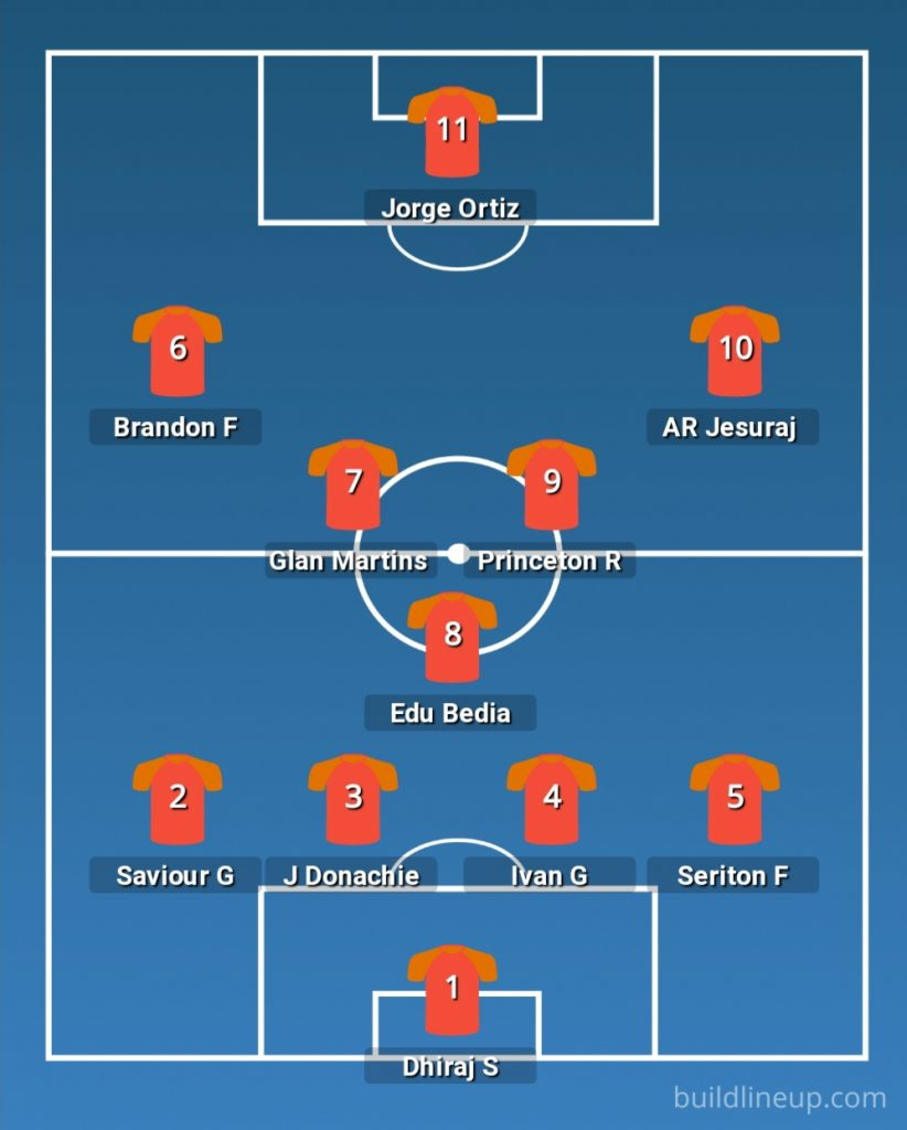 AFC Champions League - FC Goa vs Al Rayyan   Preview, Predicted Lineup, Where to watch and more 20210414 134708