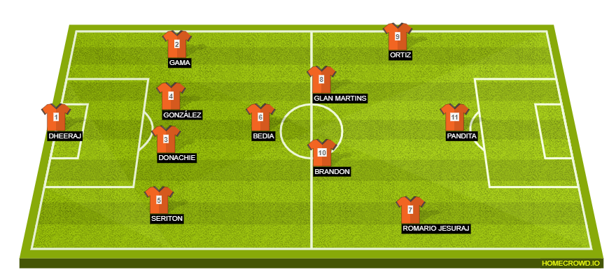 AFC Champions League – FC Goa vs Al Wahda | Preview, Predicted Lineup, Where to watch and more homecrowd formation