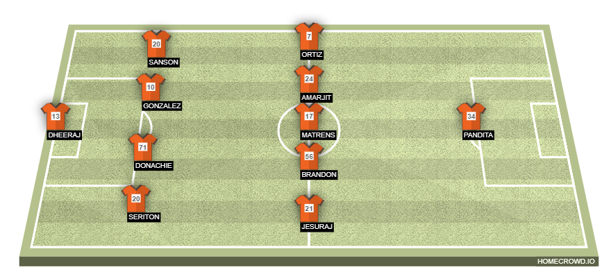 FC Goa vs Persepolis FC | Preview, Predicted Lineup, Where to Watch and more homecrowd formation z4UUmjIkYgOgK0qRFqp4
